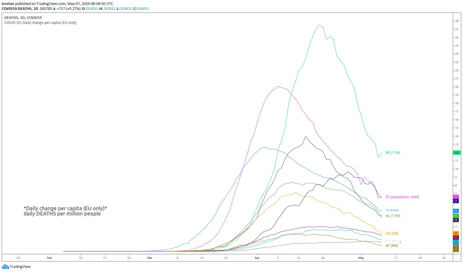 /img/covid19/daily-change-per-capita.png
