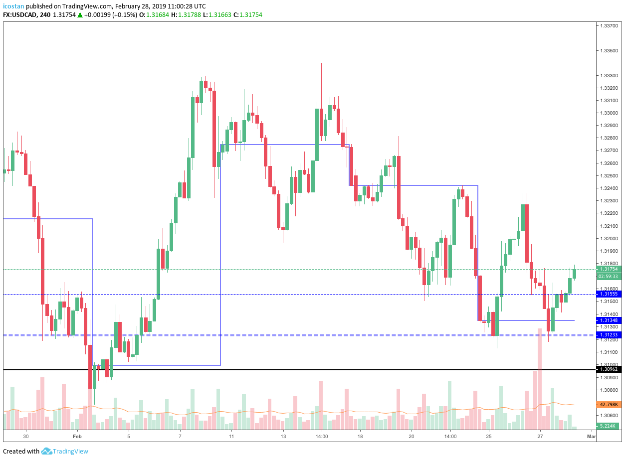 4h timeframe with weekly history mode